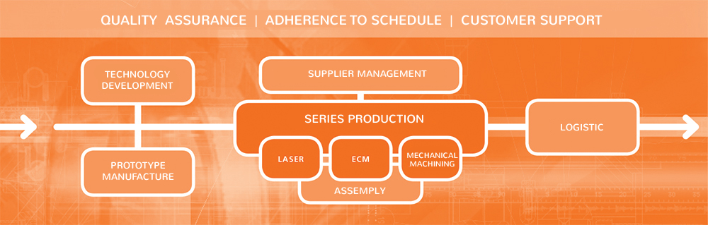 scheme of series production process at SITEC Industrietechnologie GmbH